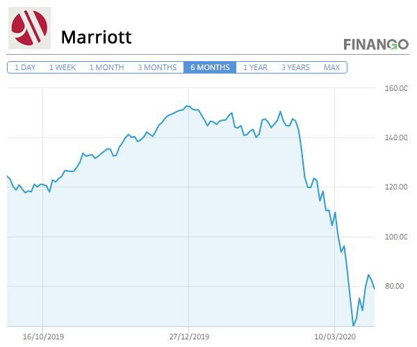Pret Actiuni Marriott Martie 2020