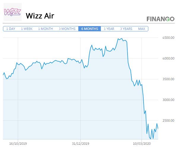 Pret Actiuni WizzAir Martie 2020