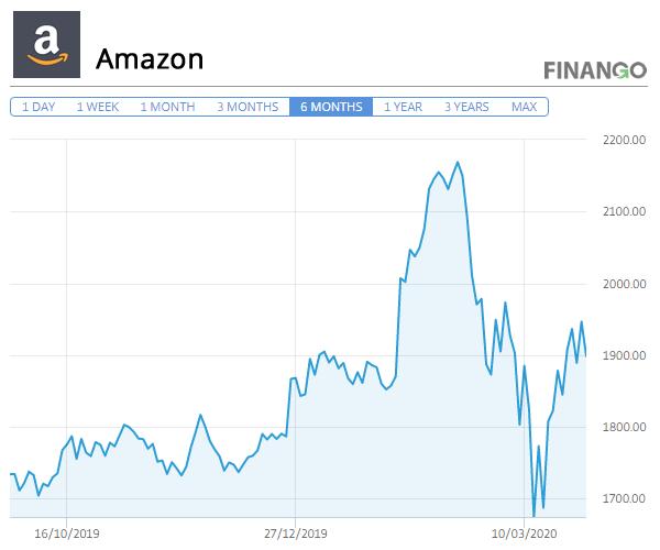 Pret Actiuni Amazon Martie 2020