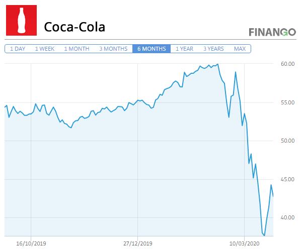 Pret Actiuni Coca Cola Martie 2020