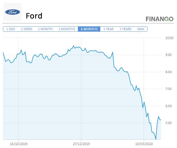 Pret Actiuni Ford Martie 2020