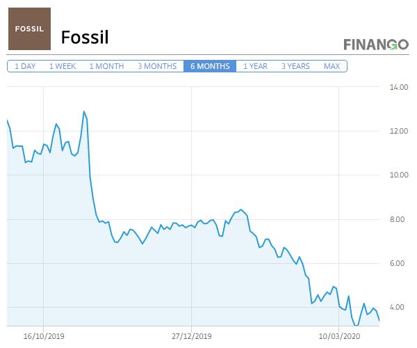 Pret Actiuni Fossil 2020