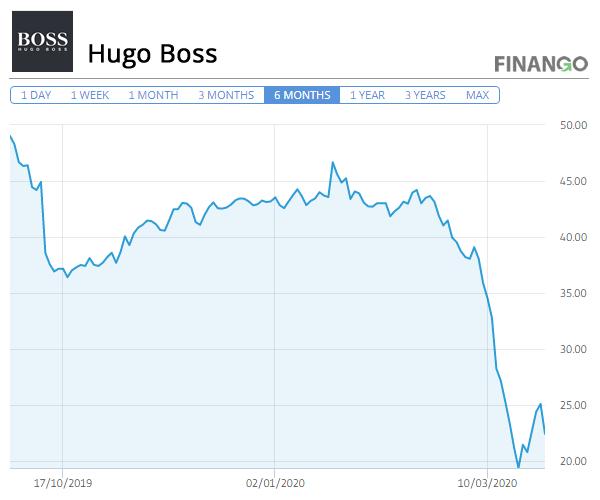 Pret Actiuni Hugo Boss 2020