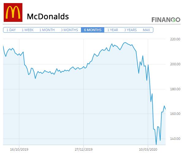 Pret Actiuni McDonald's Martie 2020