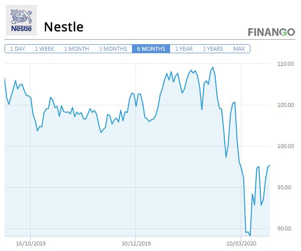 Pret Actiuni Nestle Martie 2020