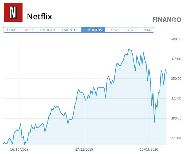 Pret Actiuni Netflix 2020