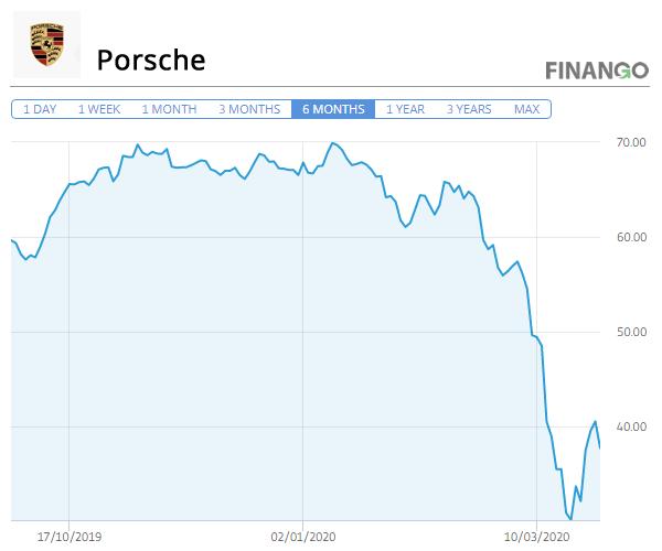 Pret Actiuni Porsche Martie 2020
