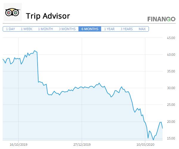 Actiuni Trip Advisor Martie 2020