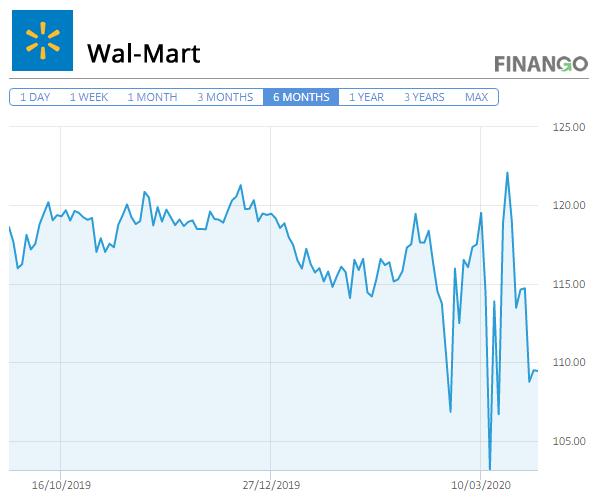 Pret Actiuni Wal-Mart Martie 2020